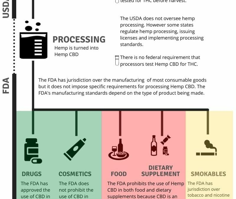 Federal Policy on Hemp CBD Is Taking Shape: What Needs to Be Addressed?